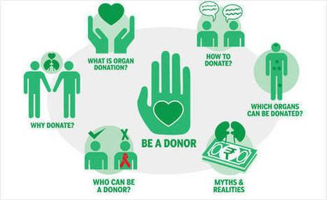 the importance of organ donation Organ donation is very important in these days when organ failure is becoming common few years back it was common in older people but nowadays you can see even youngsters are also facing this problem because of.