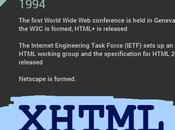 History HTML [Infographic]