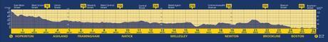 Boston Marathon course elevation profile