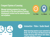 Learning Management System Benefits Comparison [Infographic]