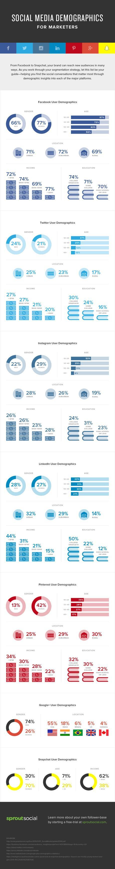 How To Know The Right Social Media Platform To Invest In [INFOGRAPHIC]