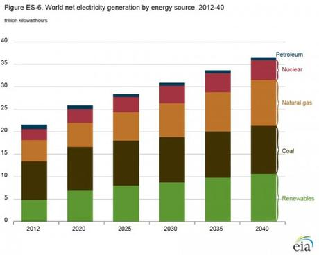 Global 2040 Forecast Sees Only Slight Fall in Fossil Fuels