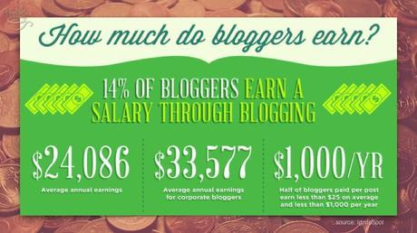 Most bloggers earn about $1,000 a month