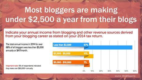 Most bloggers make less than $2,500 a year