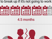 Long Distance Relationship Facts [Infographic]