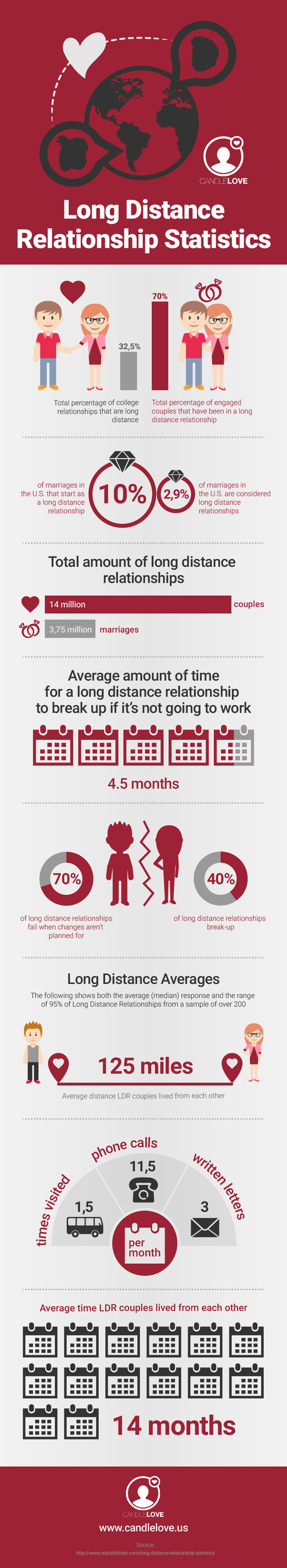 Distance long paper relationship research