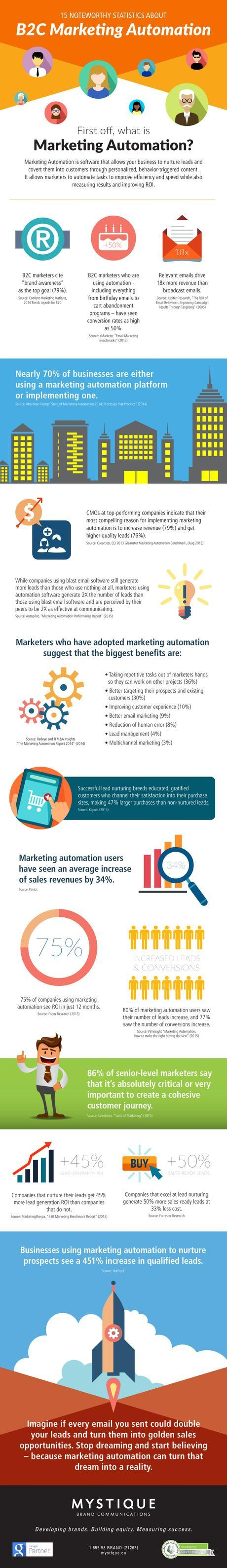 Infographic: 15 noteworthy statistics about B2C Marketing Automation