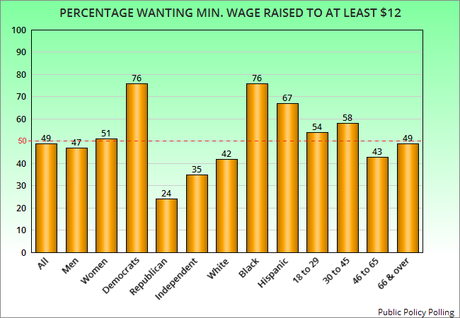 Most Americans Support Raising The Minimum Wage