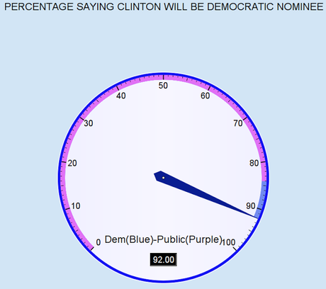 Most Can Count & See Clinton As Democratic Nominee