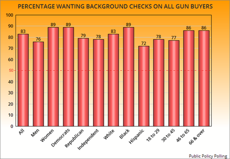 Most Still Want Background Checks For All Gun Buyers