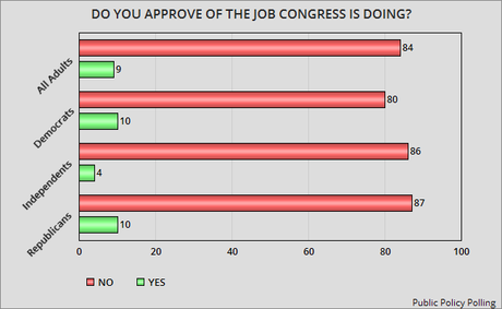 Republican Congress And Its Leaders Are Very Unpopular