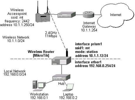 Wireless Router IP Address 1