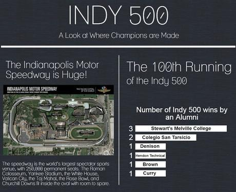 Celebrating 100 Years Of Racing At IMS and Top Colleges That Produce Indy 500 Finalists
