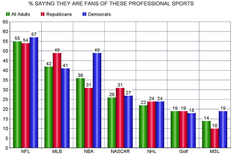The Popularity Of Professional Sports In The United States