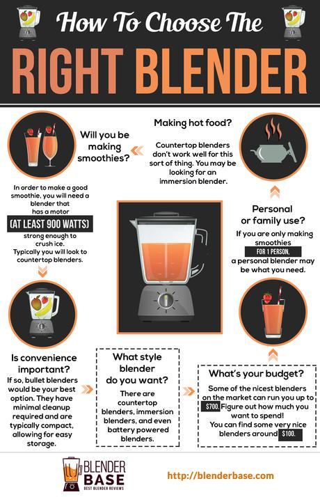 How To Choose The Right Blender [Infographic]