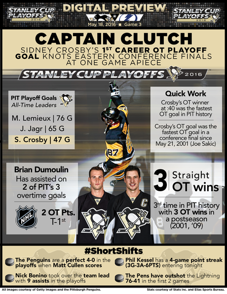 Stanley Cup Playoffs Eastern Conference Finals Game 3: Penguins @ Lightning