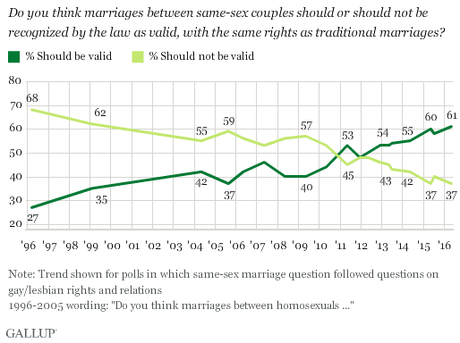 Support For Same-Sex Marriage Continues To Grow