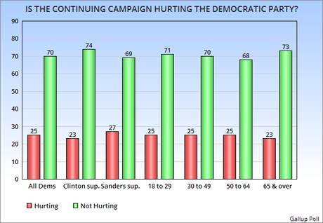 Most Dems Not Worried About The Continuing Campaign