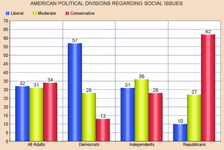 Democrats Liberal On Social Issues -- Not Economic Issues