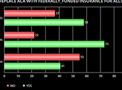 Majority Says A.C.A. Should Replaced With Federally-Funded Program Providing Insurance