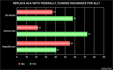 A Majority Says The A.C.A. Should Be Replaced With Federally-Funded Program Providing Insurance For All