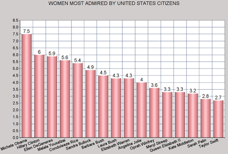 Men & Women Most Admired In The United States