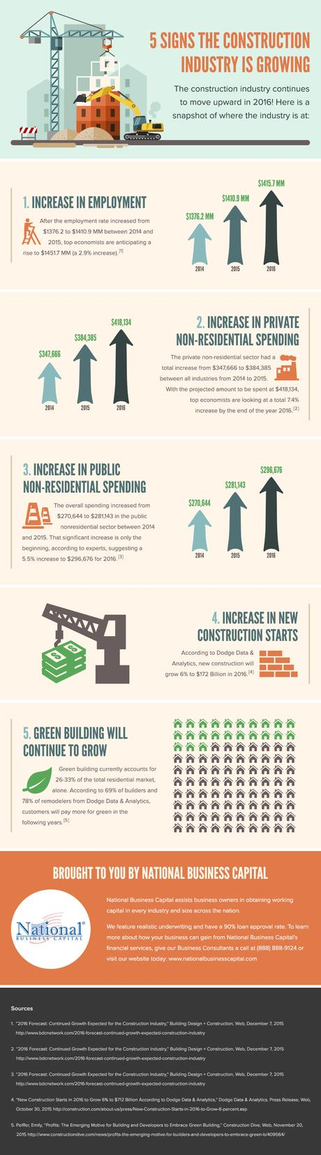 growing construction industry