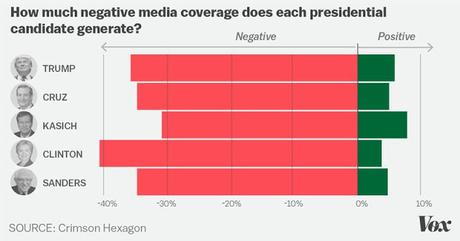 Clinton Has Received The Most Negative Media Coverage