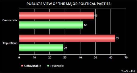 Public's View Of The Two Major Political Parties