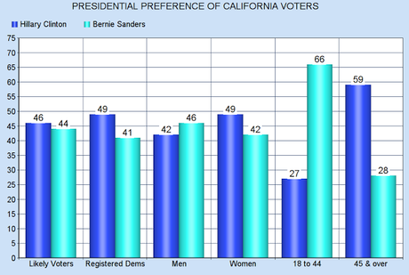 California Democratic Presidential Race May Be Tightening