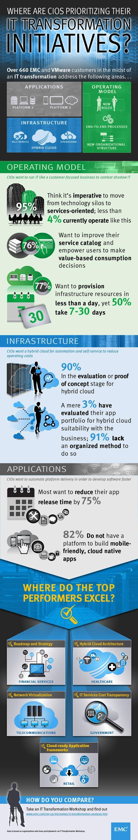 Where are CIOs prioritizing their IT transformation initiatives? (Infographic)