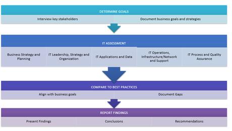 IT_Assessment_Methodology