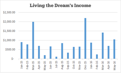 Income and Traffic Report #17 – May 2016
