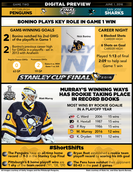 Stanley Cup Playoffs - Stanley Cup Finals Game 2: Sharks @ Penguins