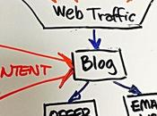 Tips Getting Edge Your Blog Creating Marketing