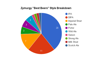 "Zymurgy's ""Best Beers"" List Loves Hops, Clings to Heritage Brands"