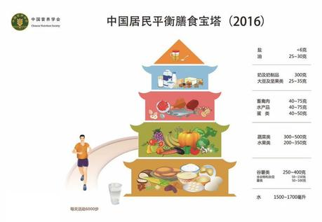 Chinese Balanced Diet Guideline:  250-400g Carbs