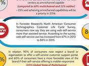 Trends Shaping Future Customer Service [Infographic]