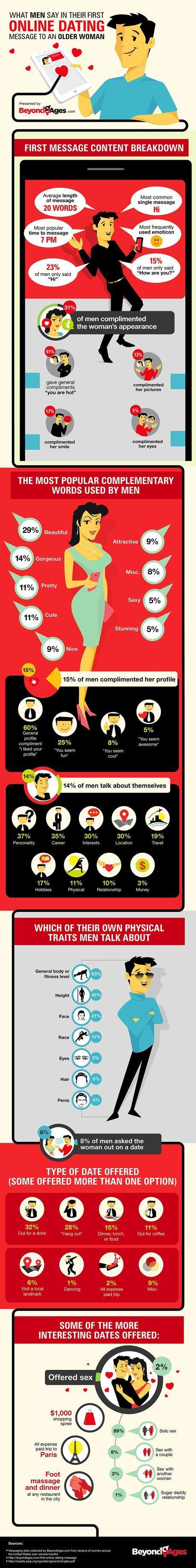 how men talk to women