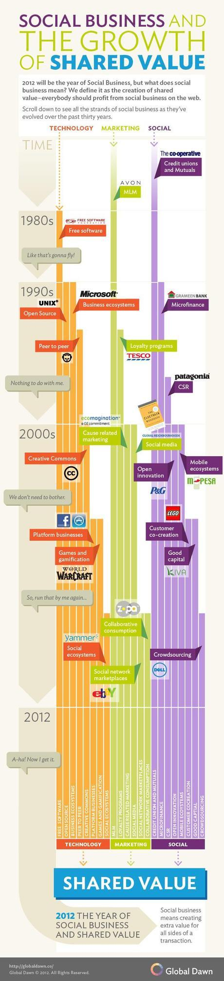 RIP Facebook – Social Business is Here [Infographic]