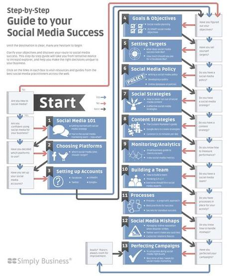 Social Media Flowchart for Small Business