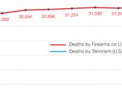 Biggest Problem Terrorism Violence