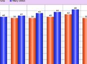 Clinton Lead Over Trump Five Swing States