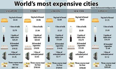 Eiu worldwide cost of living 2016 most expensive cities What is the most expensive city in america