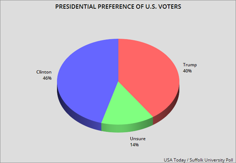 Presidential Results Of The Newest National Poll