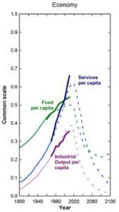 Limits-Economy