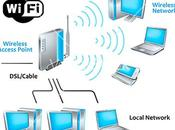 WiFi Networking Equipment Home Business