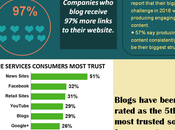 Business Blogging Statistics Help Shape Your Strategy 2016