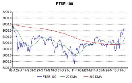 FTSE didn't go quite to plan, but I was close!