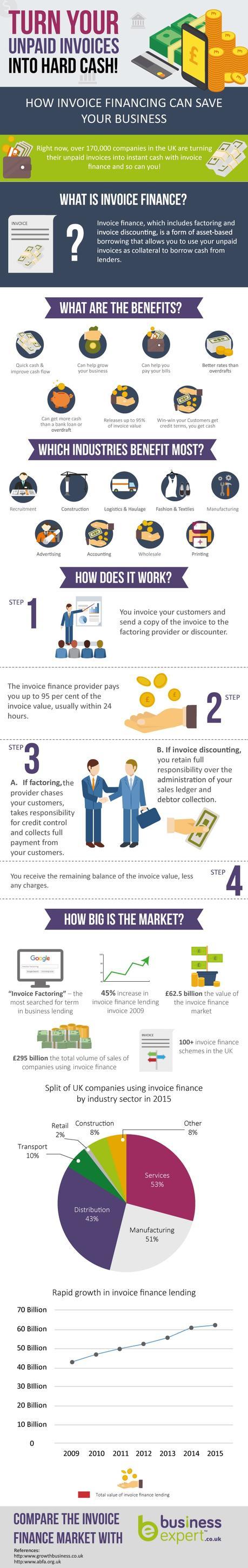 invoice-finance-infographic-min
